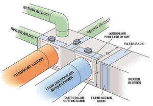 Green Zones Zoned Air Conditioning Hvac Zoning Plenum