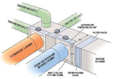 Green Zones Zoned Air Conditioning Hvac Zoning Plenum